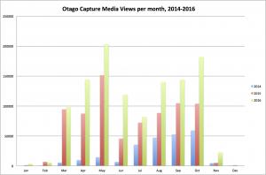 Bar graph of otago capture views