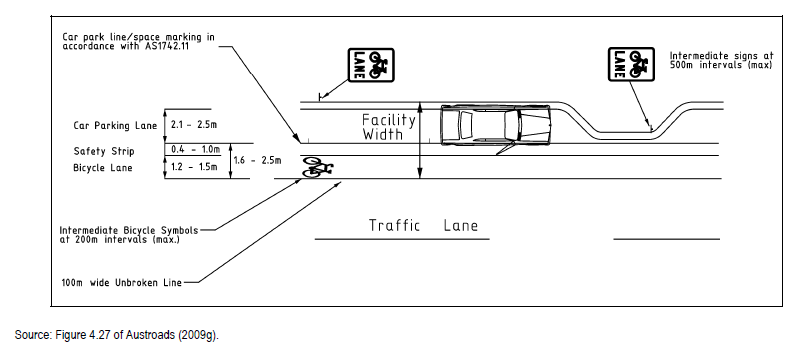 Typical bicycle car parking lanes layout  source  Aust Roads  2011. NZ Cyclist Dooring Map Released by IPRU   Injury Prevention