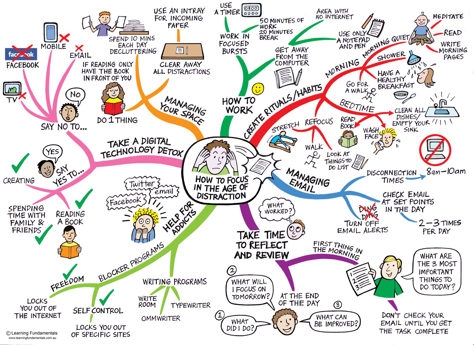 Example of mindmap on how to focus in age of distraction