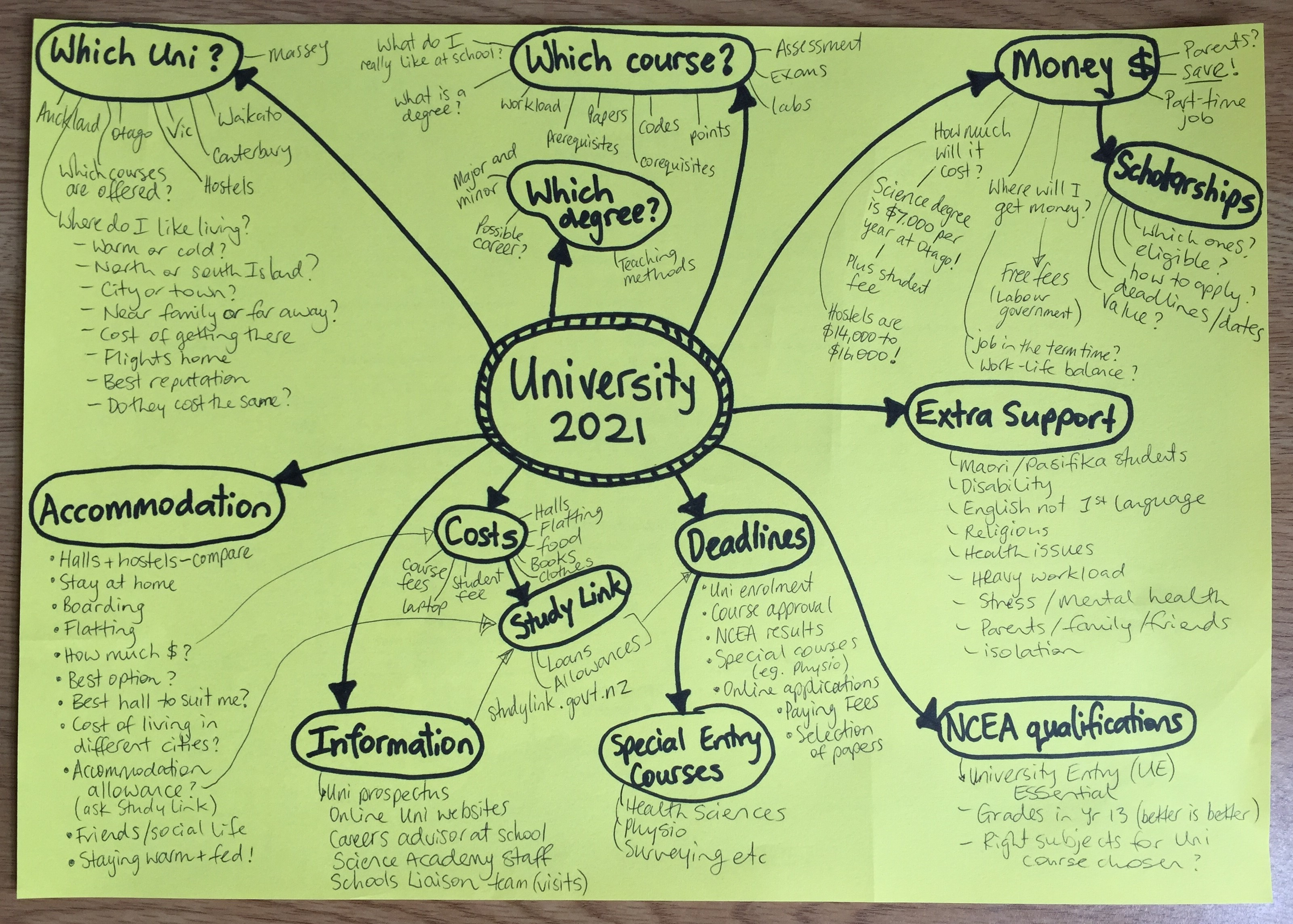 Mind map on How to a organise going to University