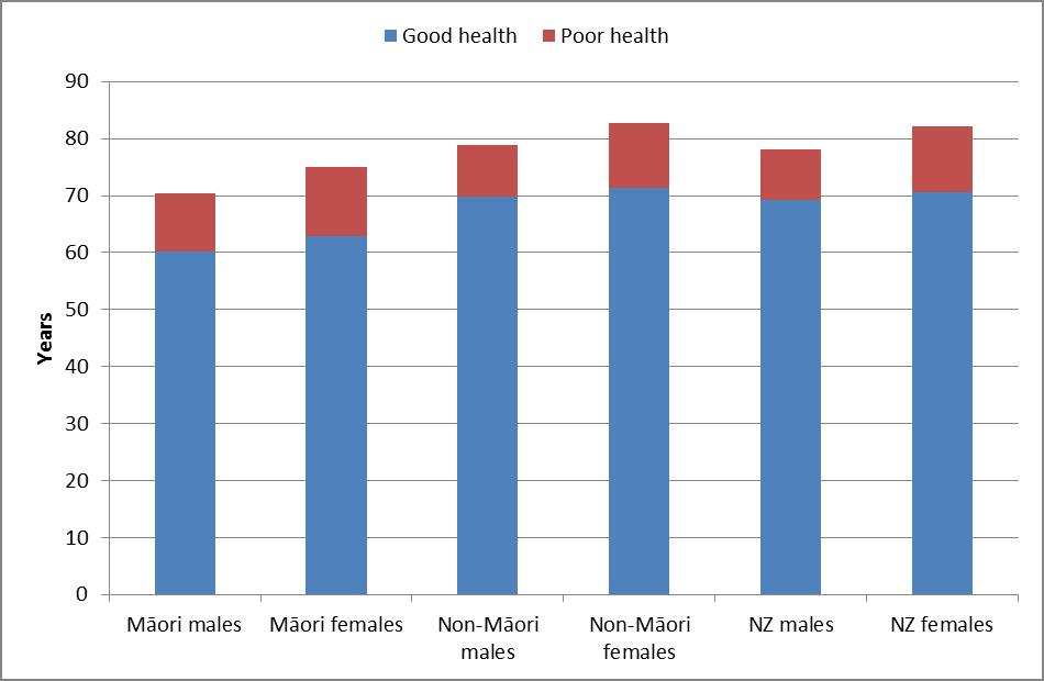 Good and poor health graph