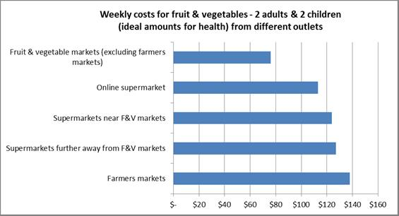 Weekly costs for fruit and veges