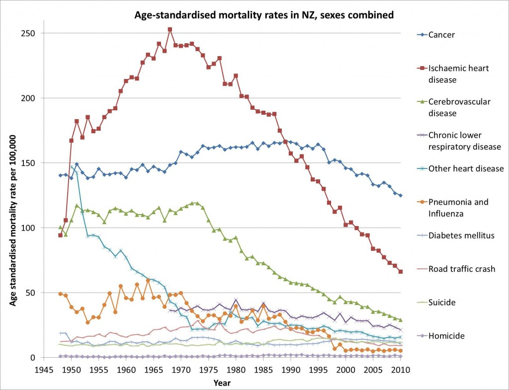 Age-standardised mortality rates in NZ graph