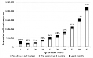 Figure 1. Estimated cumulative health system costs (in 2011 NZ$) for deaths at different ages (assuming a steady state for costs throughout the life course for the year 2011 values with no discounting). Labels above each bar show the percent in the last year of life