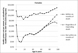 Figure 2. Health system costs per person-year for New Zealand female citizens during 2007–09, disregarding proximity to death, and separately for within and not within 6 months of death (graph for males is very similar – see the published article)