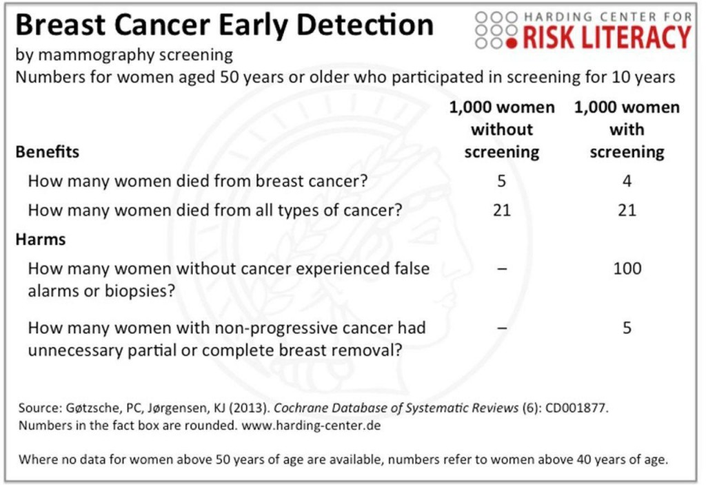 Gigerenzer G. Breast cancer screening pamphlets mislead women. BMJ 2014; 348: g2636.