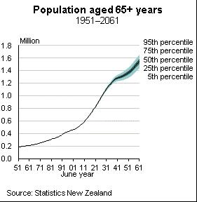 SNZ predictions of number of New Zealanders aged 65 plus