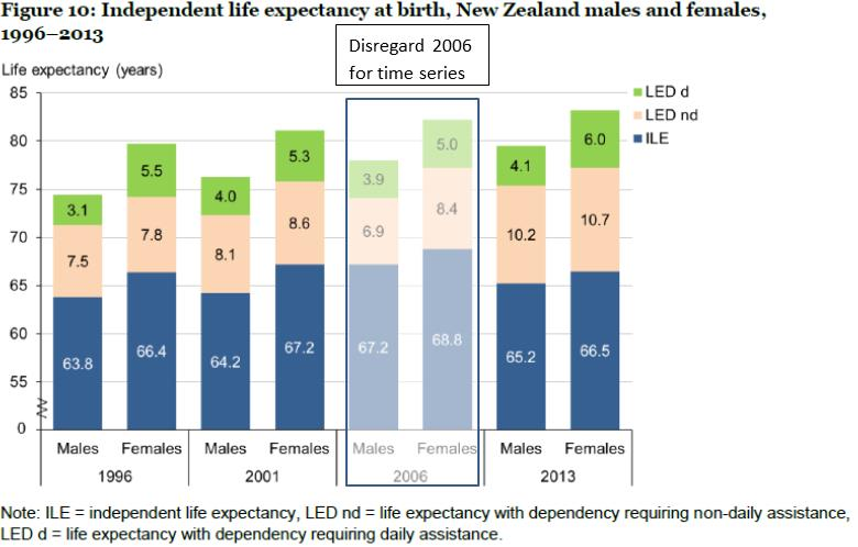 Fig 10 Independent life expectancy at birth