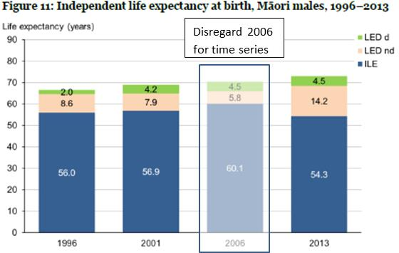 Fig 11 Independent life expectancy at birth, Maori