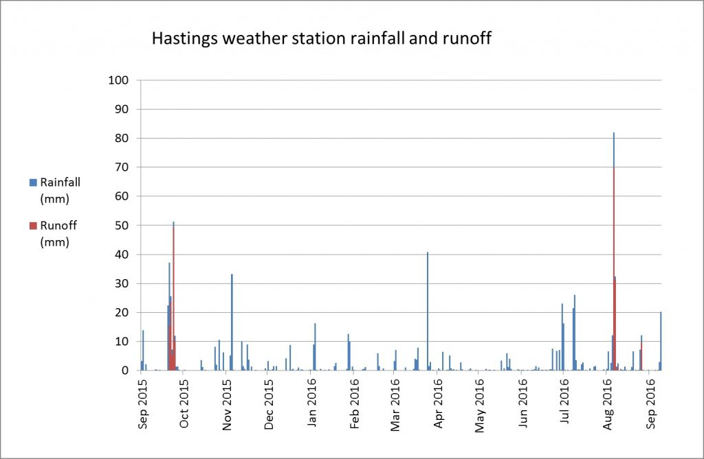 Figure 1. Daily rainfall and estimated runoff at Hastings automatic weather station, September 2015 to September 2016 (data from: cliflo.niwa.co.nz)