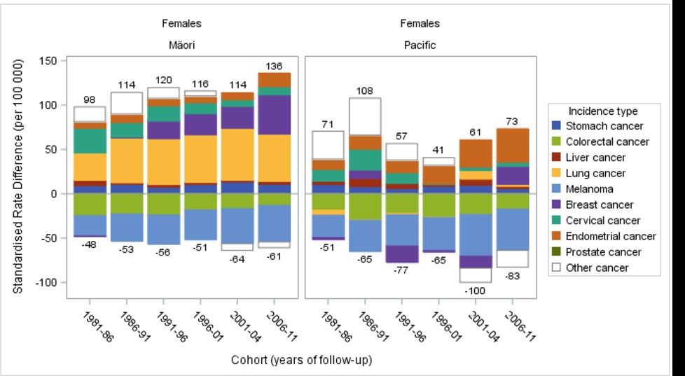 Fig. 2 Decomposition of absolute ethnic inequalities in cancer incidence (based on cancer registrations) by major contributing cancer types, comparing Māori and Pacific with European/Other in females aged 1–74 years in New Zealand (From Teng, A. M., et al. (2016))