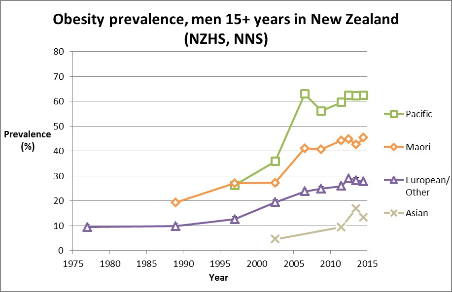 Fig. 3 Ethnic inequalities in obesity - a mediator of the excess cancer burden. New Zealand Census Mortality Study and Cancer Trends. Note: The crude obesity prevalence rates from National Nutrition Surveys (NNS) and New Zealand Health Surveys (NZHS) use an obesity definition of a BMI of ≥30, except for Māori and Pacific peoples before 2000 when it was ≥32. The age group was 15+ year olds except for in 1977 (20–64 years) and 1989 (15–74 years). European/Other obesity figures in 1977 and 1989 are estimated from the total population. (From Teng, A. M., et al. (2016))