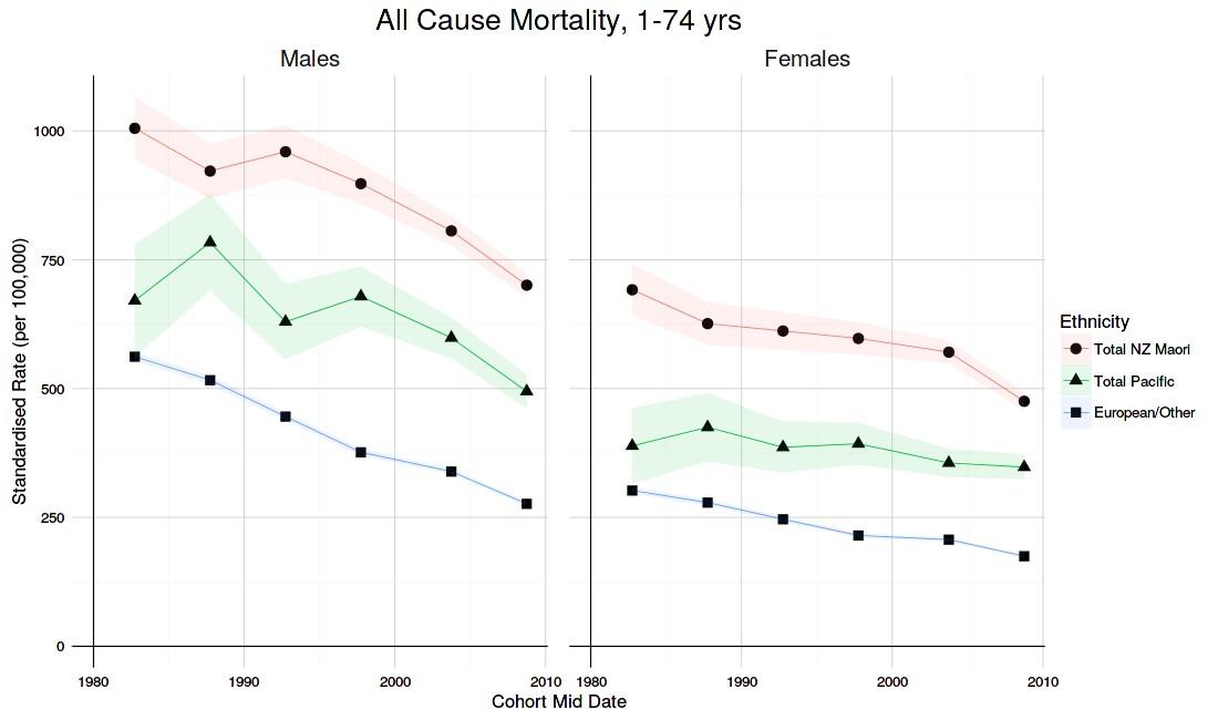 Ethnic Inequalities 104