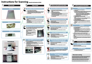 A set of instructions for simple scanning tasks